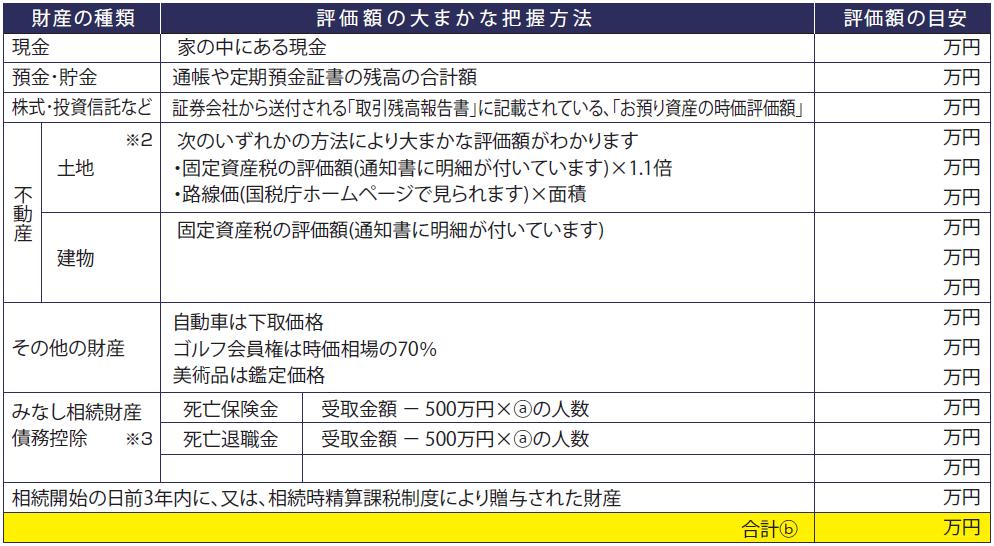 相続税チェックシート(財産額の把握)